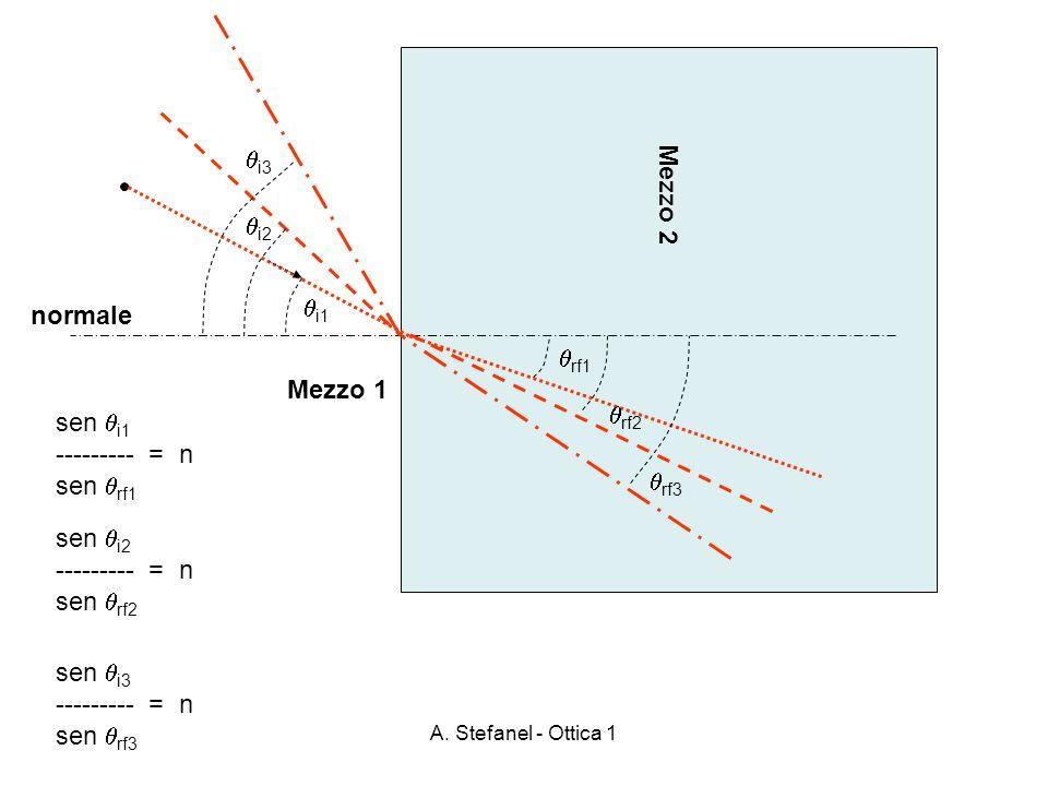 A. Stefanel - Ottica 1 Mezzo 2 Mezzo 1 normale i1 rf1 sen i1 --------- = n sen rf1 i2 rf2 sen i2 --------- = n sen rf2 i3 rf3 sen i3 --------- = n sen