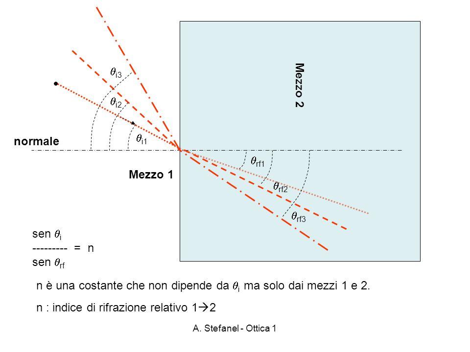 A. Stefanel - Ottica 1 Mezzo 2 Mezzo 1 i1 rf1 normale i2 i3 rf2 rf3 sen i --------- = n sen rf n è una costante che non dipende da i ma solo dai mezzi