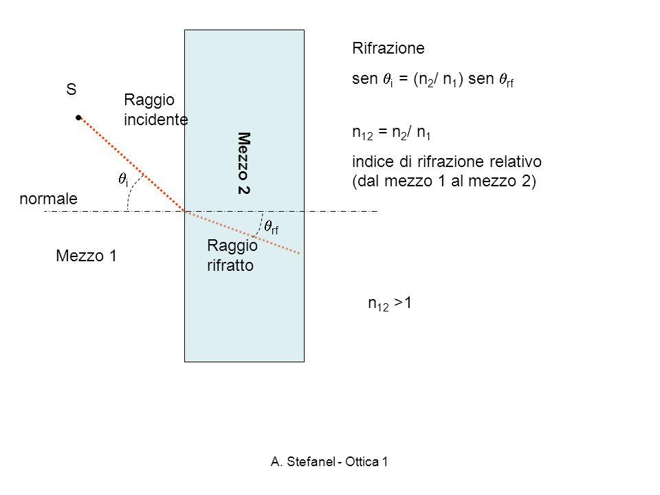 A. Stefanel - Ottica 1 Mezzo 2 S Raggio incidente Raggio rifratto Mezzo 1 i rf normale Rifrazione sen i = (n 2 / n 1 ) sen rf n 12 = n 2 / n 1 indice