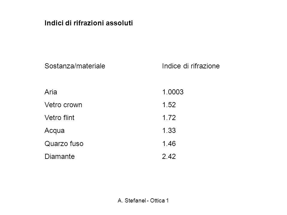 A. Stefanel - Ottica 1 Indici di rifrazioni assoluti Sostanza/materiale Aria Vetro crown Vetro flint Acqua Quarzo fuso Diamante Indice di rifrazione 1
