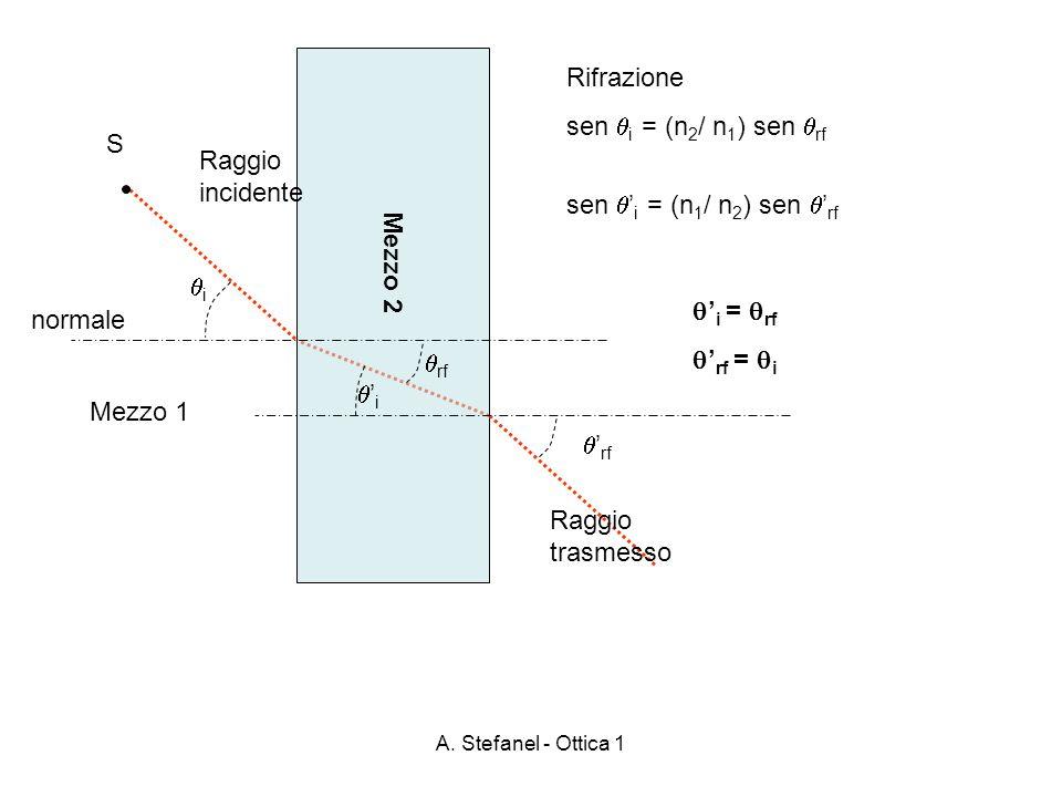 A. Stefanel - Ottica 1 Mezzo 2 S Raggio incidente Mezzo 1 i rf normale Rifrazione sen i = (n 2 / n 1 ) sen rf Raggio trasmesso i rf sen i = (n 1 / n 2
