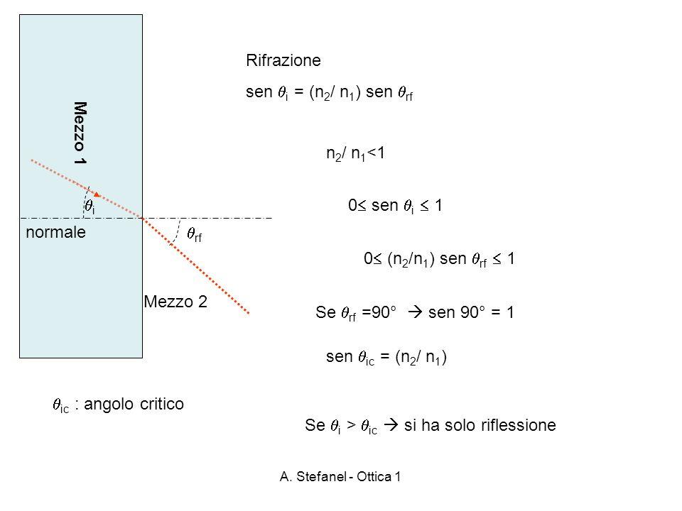 A. Stefanel - Ottica 1 Mezzo 1 Mezzo 2 rf normale Rifrazione sen i = (n 2 / n 1 ) sen rf i n 2 / n 1 <1 0 sen i 1 0 (n 2 /n 1 ) sen rf 1 Se rf =90° se