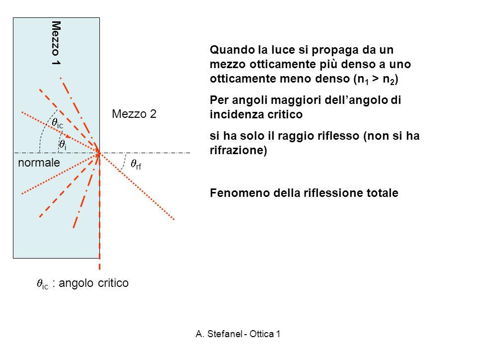 A. Stefanel - Ottica 1 Mezzo 1 Mezzo 2 normale ic : angolo critico rf i Quando la luce si propaga da un mezzo otticamente più denso a uno otticamente