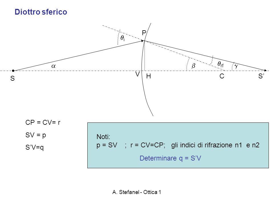 A. Stefanel - Ottica 1 Diottro sferico C S V H P i rf CP = CV= r SV = p SV=q S Noti: p = SV ; r = CV=CP; gli indici di rifrazione n1 e n2 Determinare