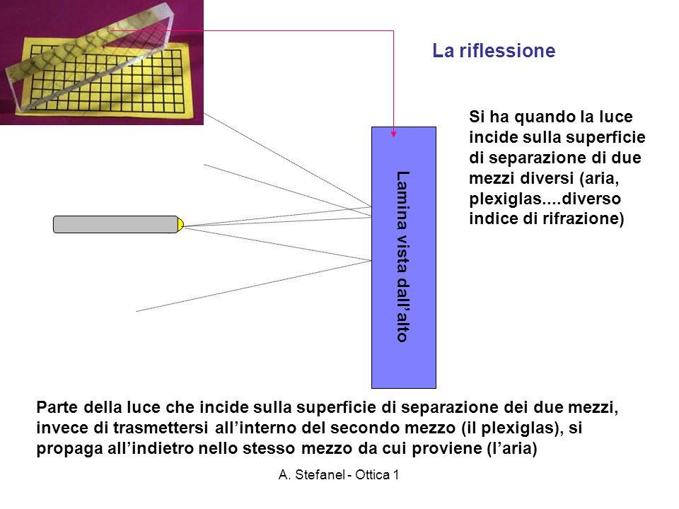 A. Stefanel - Ottica 1 Lamina vista dallalto La riflessione Si ha quando la luce incide sulla superficie di separazione di due mezzi diversi (aria, pl