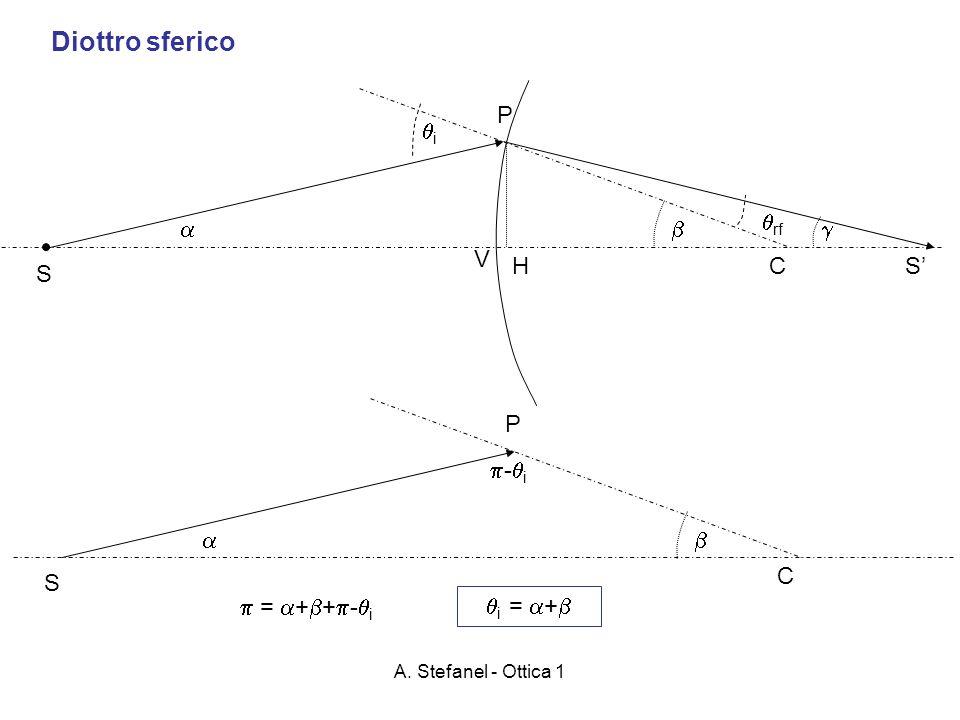 A. Stefanel - Ottica 1 Diottro sferico C S V H P i rf S C S P - i = + + - i i = +