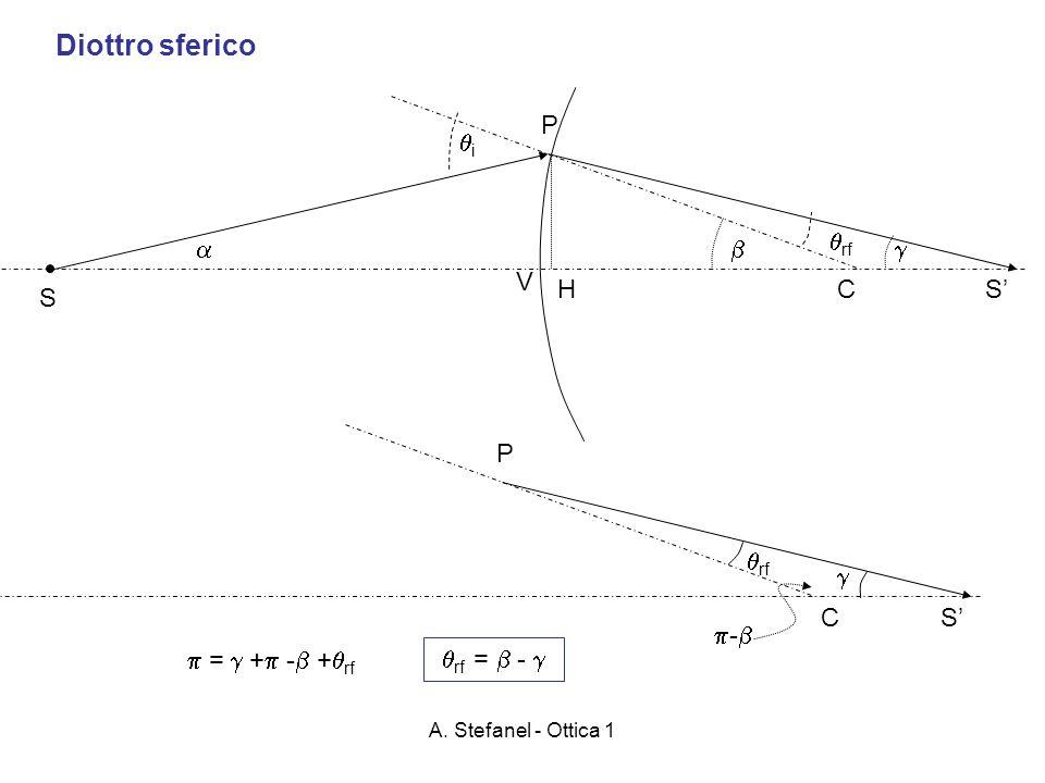 A. Stefanel - Ottica 1 Diottro sferico C S V H P i rf S C P S rf - = + - + rf rf = -