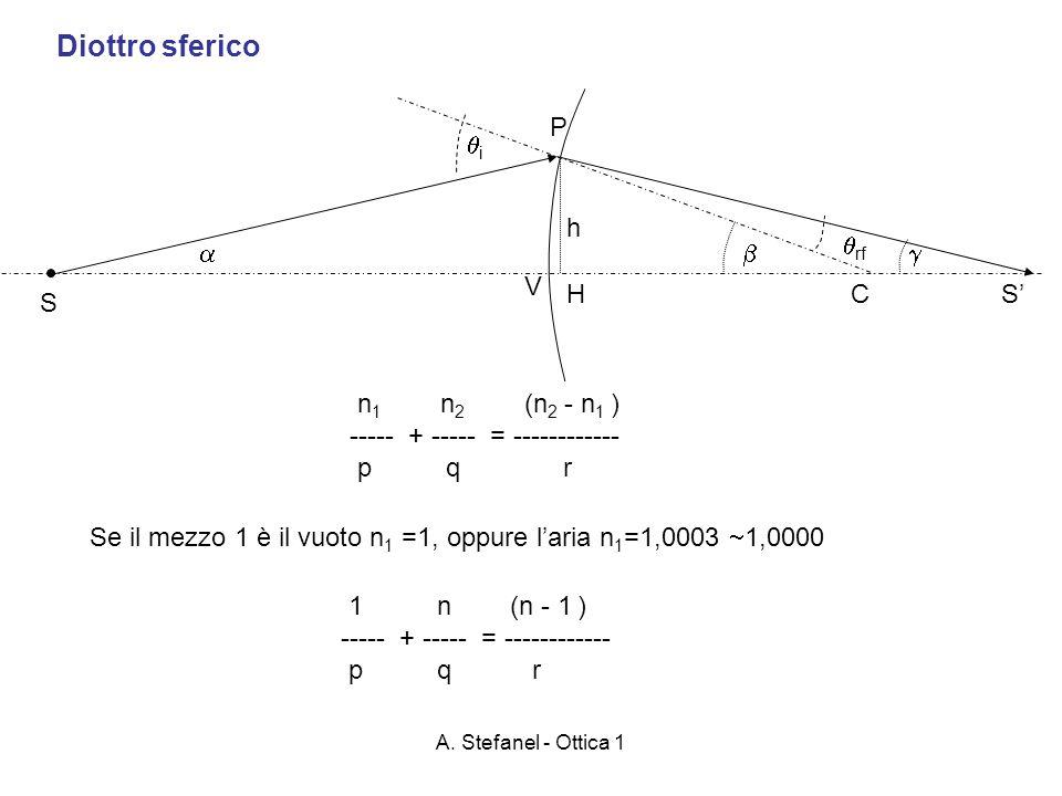 A. Stefanel - Ottica 1 Diottro sferico C S V H P i rf S h n 1 n 2 (n 2 - n 1 ) ----- + ----- = ------------ p q r Se il mezzo 1 è il vuoto n 1 =1, opp