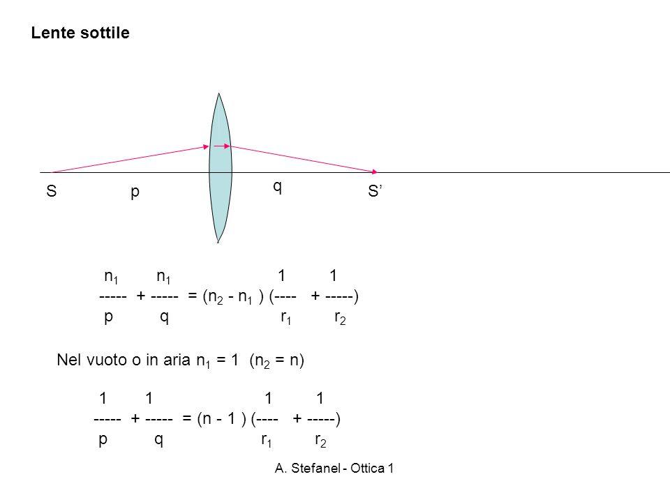 A. Stefanel - Ottica 1 Lente sottile SSp q Nel vuoto o in aria n 1 = 1 (n 2 = n) n 1 n 1 1 1 ----- + ----- = (n 2 - n 1 ) (---- + -----) p q r 1 r 2 1