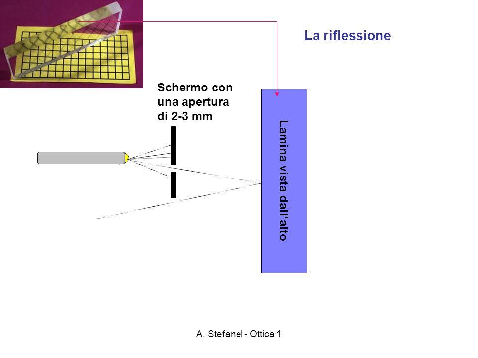 A. Stefanel - Ottica 1 Lamina vista dallalto La riflessione Schermo con una apertura di 2-3 mm