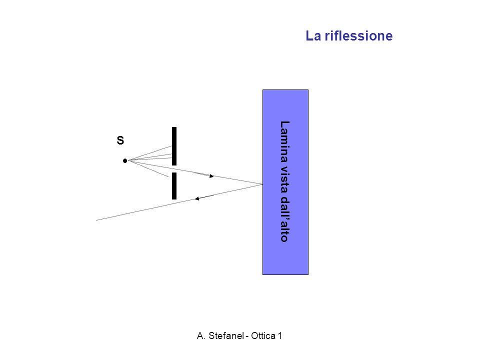 A. Stefanel - Ottica 1 Lamina vista dallalto La riflessione S