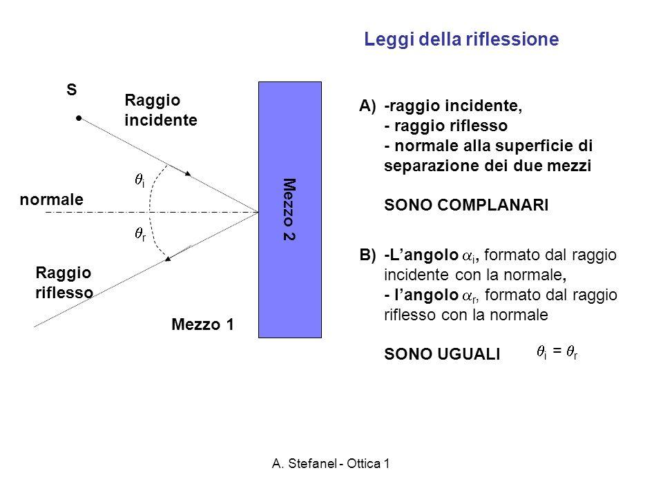 A. Stefanel - Ottica 1 Mezzo 2 Leggi della riflessione S Raggio incidente Raggio riflesso Mezzo 1 i r normale A)-raggio incidente, - raggio riflesso -