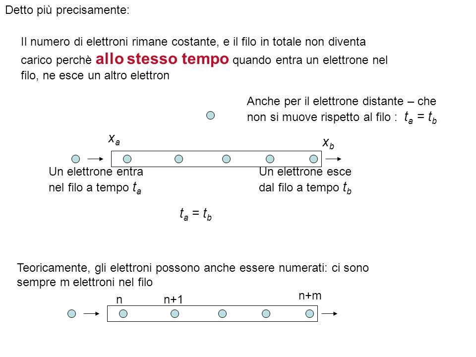 Detto più precisamente: Il numero di elettroni rimane costante, e il filo in totale non diventa carico perchè allo stesso tempo quando entra un elettr