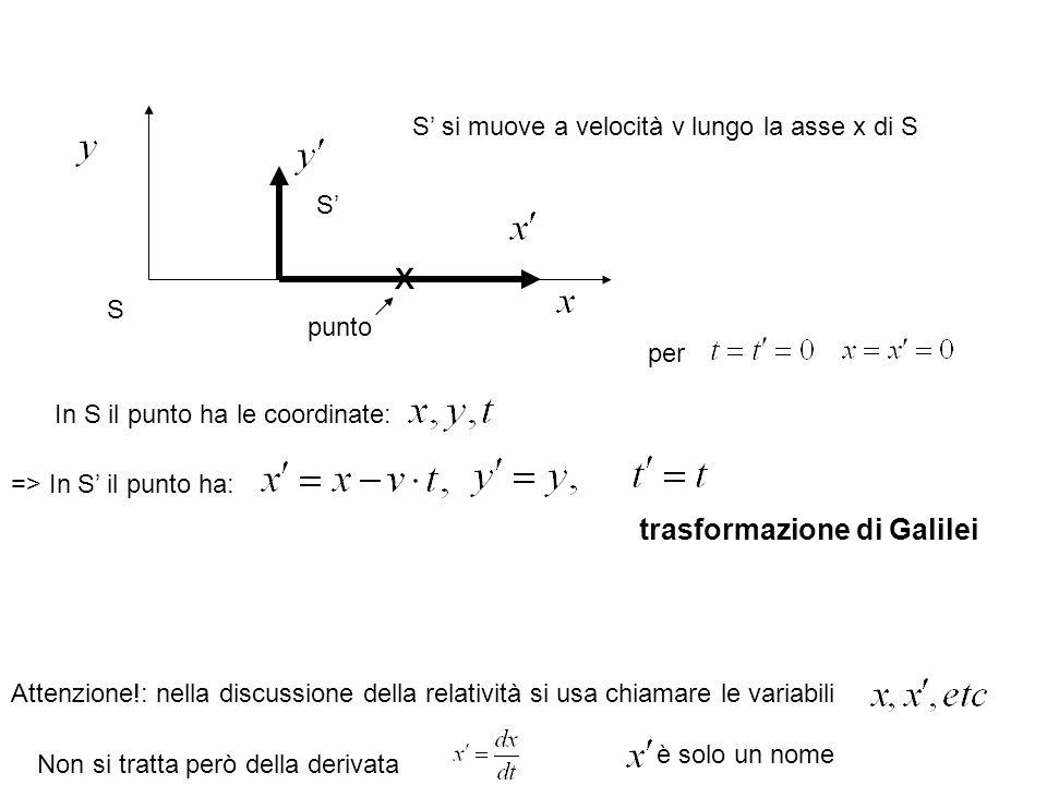 S S Attenzione!: nella discussione della relatività si usa chiamare le variabili Non si tratta però della derivata è solo un nome x punto In S il punt