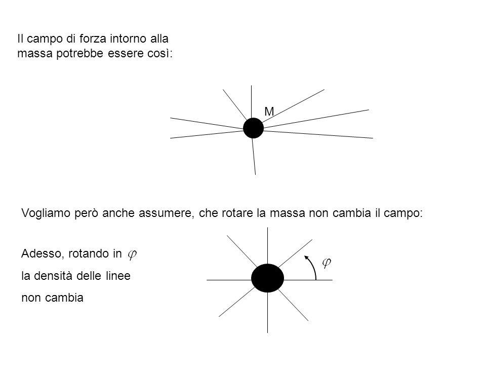 Il campo di forza intorno alla massa potrebbe essere così: M Vogliamo però anche assumere, che rotare la massa non cambia il campo: Adesso, rotando in