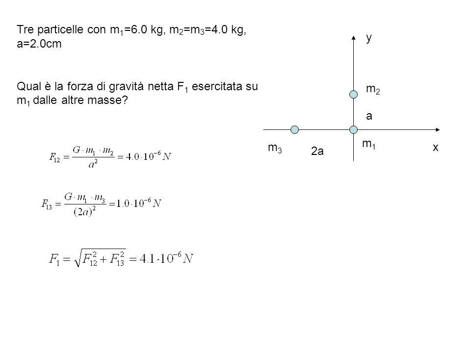x y a 2a Tre particelle con m 1 =6.0 kg, m 2 =m 3 =4.0 kg, a=2.0cm Qual è la forza di gravità netta F 1 esercitata su m 1 dalle altre masse? m2m2 m3m3