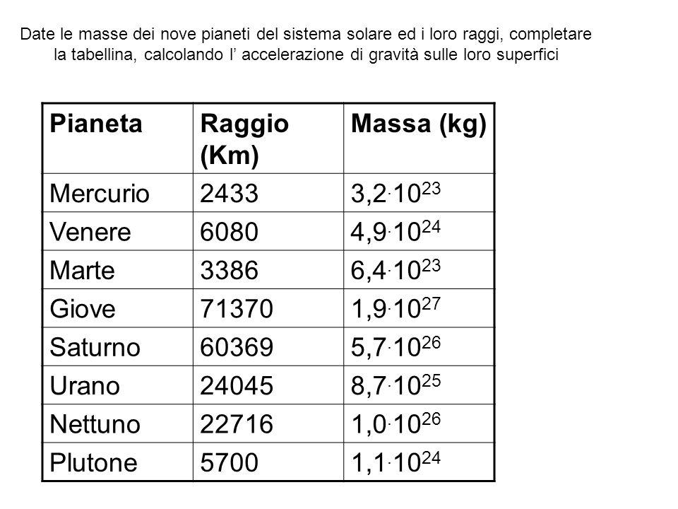 Date le masse dei nove pianeti del sistema solare ed i loro raggi, completare la tabellina, calcolando l accelerazione di gravità sulle loro superfici