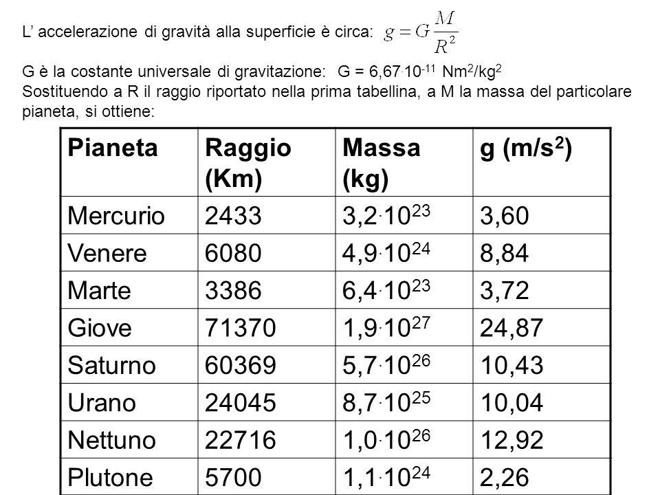 L accelerazione di gravità alla superficie è circa: G è la costante universale di gravitazione: G = 6,67. 10 -11 Nm 2 /kg 2 Sostituendo a R il raggio