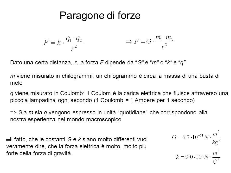 Paragone di forze Dato una certa distanza, r, la forza F dipende da G e m o k e q m viene misurato in chilogrammi: un chilogrammo è circa la massa di
