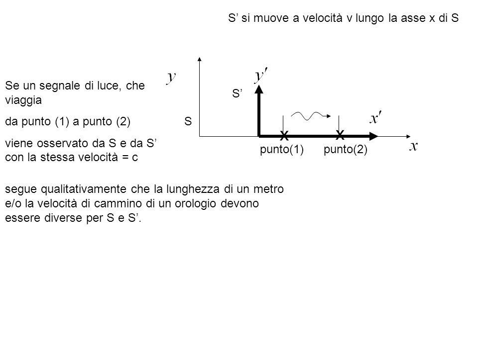 S S x x S si muove a velocità v lungo la asse x di S punto(1)punto(2) Se un segnale di luce, che viaggia da punto (1) a punto (2) viene osservato da S