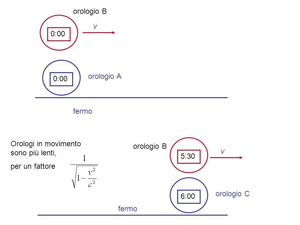 0:00 5:30 6:00 v orologio B orologio A orologio B orologio C fermo v Orologi in movimento sono più lenti, per un fattore