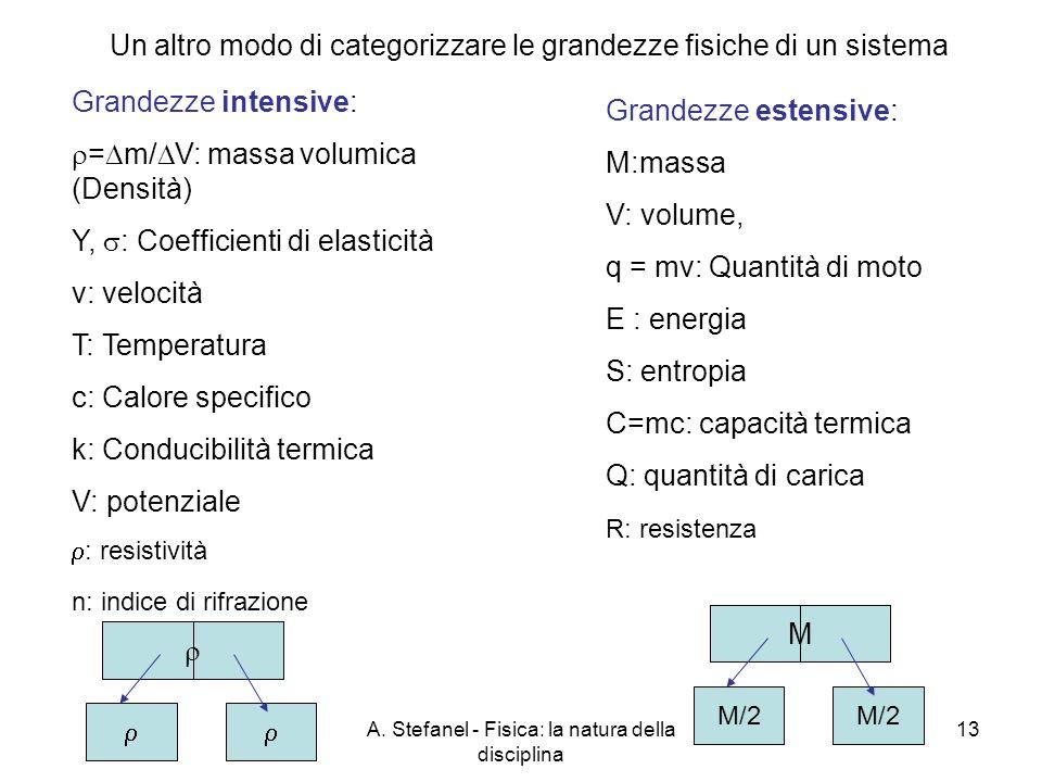 A. Stefanel - Fisica: la natura della disciplina 13 Un altro modo di categorizzare le grandezze fisiche di un sistema Grandezze intensive: = m/ V: mas