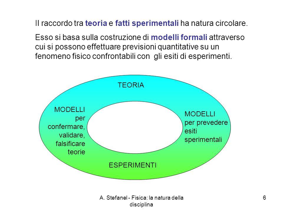 A. Stefanel - Fisica: la natura della disciplina 6 Il raccordo tra teoria e fatti sperimentali ha natura circolare. Esso si basa sulla costruzione di