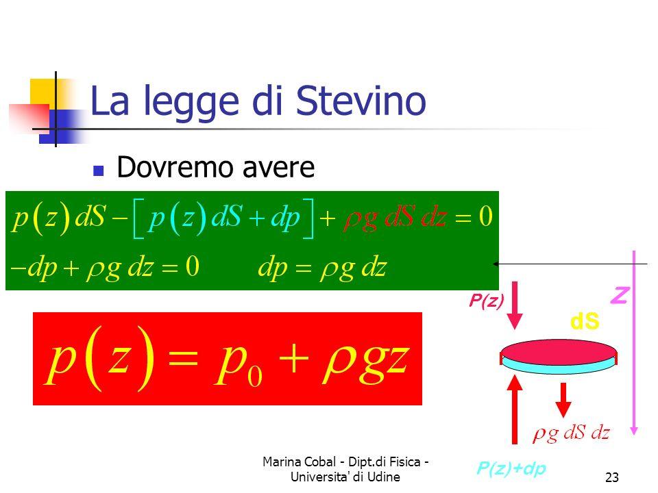 Marina Cobal - Dipt.di Fisica - Universita' di Udine23 La legge di Stevino Dovremo avere z P(z) P(z)+dp