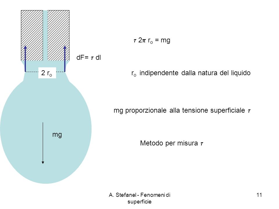 A. Stefanel - Fenomeni di superficie 11 2 r o dF= dl mg 2 r o = mg r o indipendente dalla natura del liquido mg proporzionale alla tensione superficia