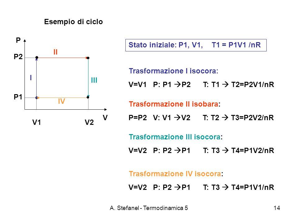 A. Stefanel - Termodinamica 514 Esempio di ciclo P V V1 V2 P2 P1 Stato iniziale: P1, V1, T1 = P1V1 /nR Trasformazione I isocora: V=V1 P: P1 P2 T: T1 T