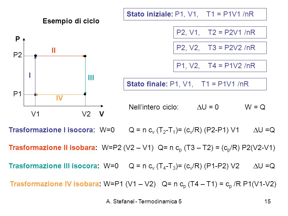A. Stefanel - Termodinamica 515 Esempio di ciclo P VV1 V2 P2 P1 Stato iniziale: P1, V1, T1 = P1V1 /nR Trasformazione I isocora: W=0 Q = n c v (T 2 -T