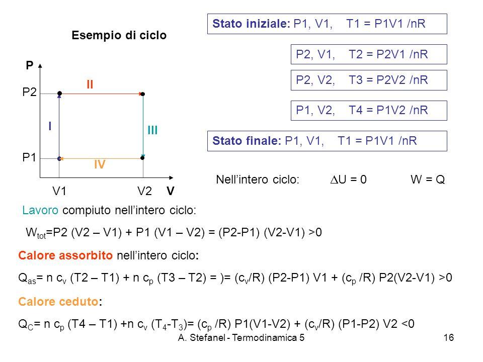 A. Stefanel - Termodinamica 516 Esempio di ciclo P VV1 V2 P2 P1 Stato iniziale: P1, V1, T1 = P1V1 /nR Lavoro compiuto nellintero ciclo: W tot =P2 (V2