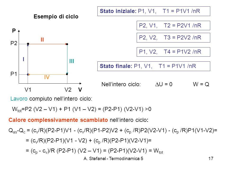 A. Stefanel - Termodinamica 517 Esempio di ciclo P VV1 V2 P2 P1 Stato iniziale: P1, V1, T1 = P1V1 /nR Lavoro compiuto nellintero ciclo: W tot =P2 (V2