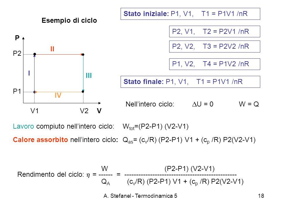 A. Stefanel - Termodinamica 518 Esempio di ciclo P VV1 V2 P2 P1 Stato iniziale: P1, V1, T1 = P1V1 /nR Lavoro compiuto nellintero ciclo: W tot =(P2-P1)