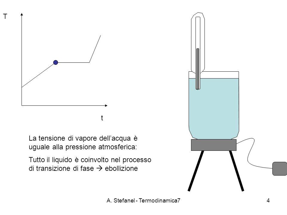 A. Stefanel - Termodinamica74 t T La tensione di vapore dellacqua è uguale alla pressione atmosferica: Tutto il liquido è coinvolto nel processo di tr