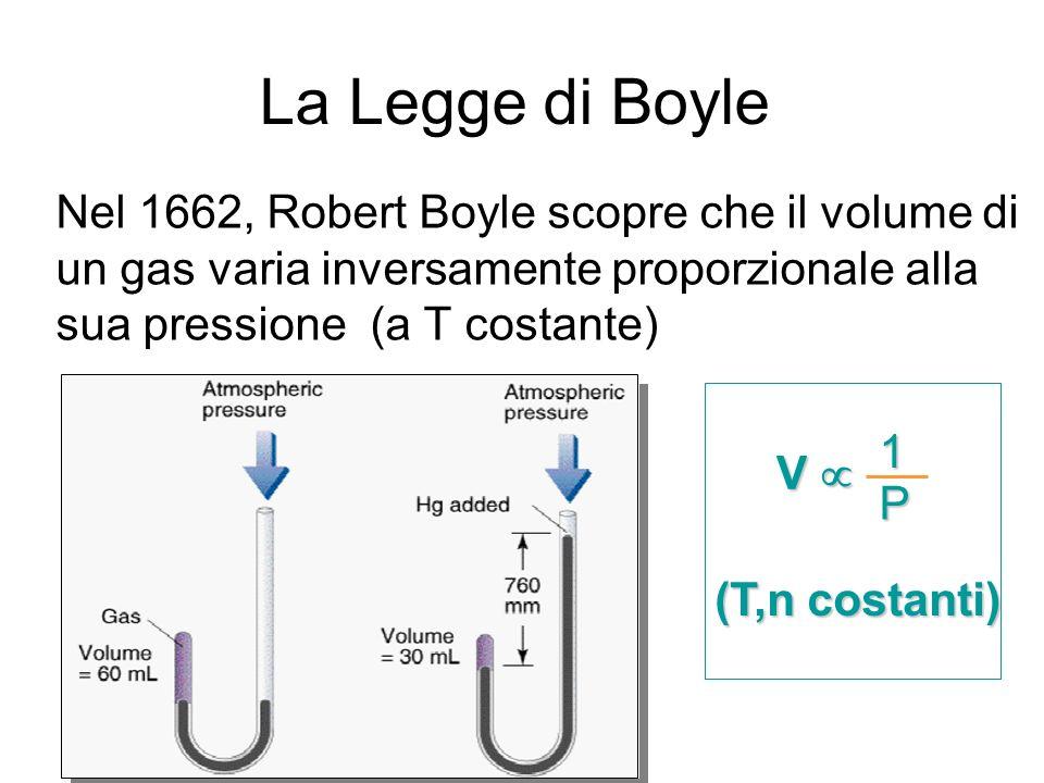 La Legge di Boyle Nel 1662, Robert Boyle scopre che il volume di un gas varia inversamente proporzionale alla sua pressione (a T costante) V 1 P (T,n costanti)