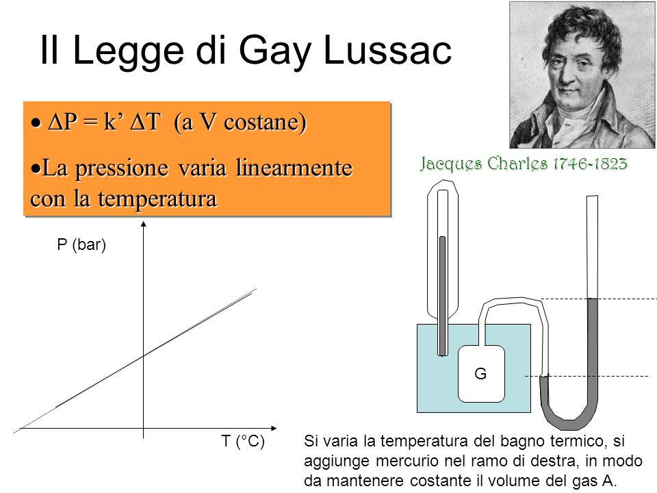 II Legge di Gay Lussac P = k T (a V costane) P = k T (a V costane) La pressione varia linearmente con la temperatura La pressione varia linearmente con la temperatura P = k T (a V costane) P = k T (a V costane) La pressione varia linearmente con la temperatura La pressione varia linearmente con la temperatura T (°C) P (bar) Jacques Charles 1746-1823 G Si varia la temperatura del bagno termico, si aggiunge mercurio nel ramo di destra, in modo da mantenere costante il volume del gas A.