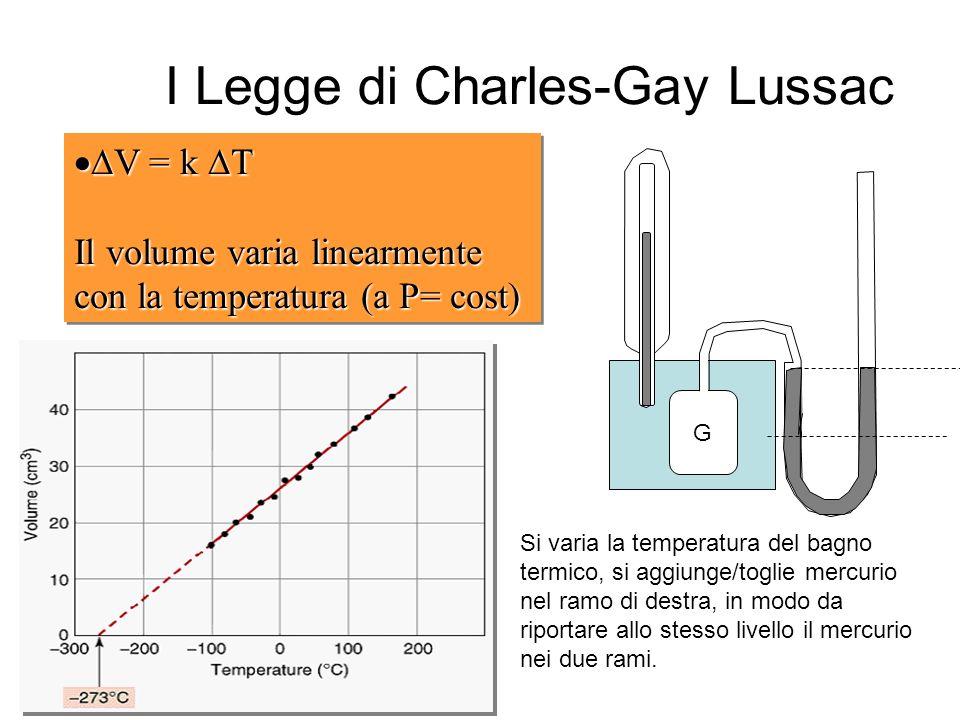 I Legge di Charles-Gay Lussac V = k T Il volume varia linearmente con la temperatura (a P= cost) V = k T Il volume varia linearmente con la temperatura (a P= cost) G Si varia la temperatura del bagno termico, si aggiunge/toglie mercurio nel ramo di destra, in modo da riportare allo stesso livello il mercurio nei due rami.