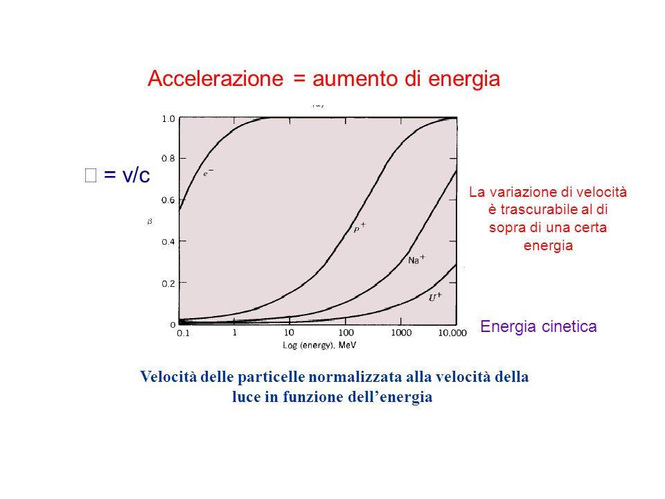 Accelerazione = aumento di energia Velocità delle particelle normalizzata alla velocità della luce in funzione dellenergia La variazione di velocità è trascurabile al di sopra di una certa energia = v/c Energia cinetica
