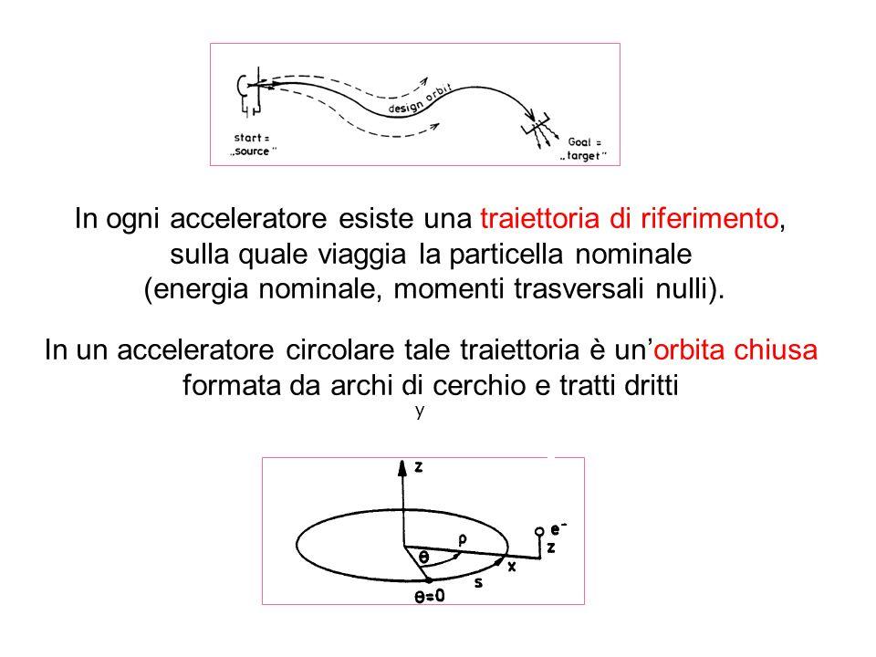 In ogni acceleratore esiste una traiettoria di riferimento, sulla quale viaggia la particella nominale (energia nominale, momenti trasversali nulli).