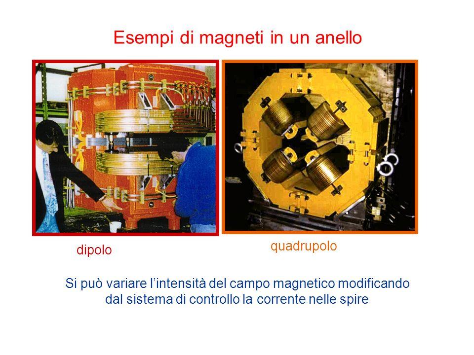 Esempi di magneti in un anello Si può variare lintensità del campo magnetico modificando dal sistema di controllo la corrente nelle spire dipolo quadrupolo
