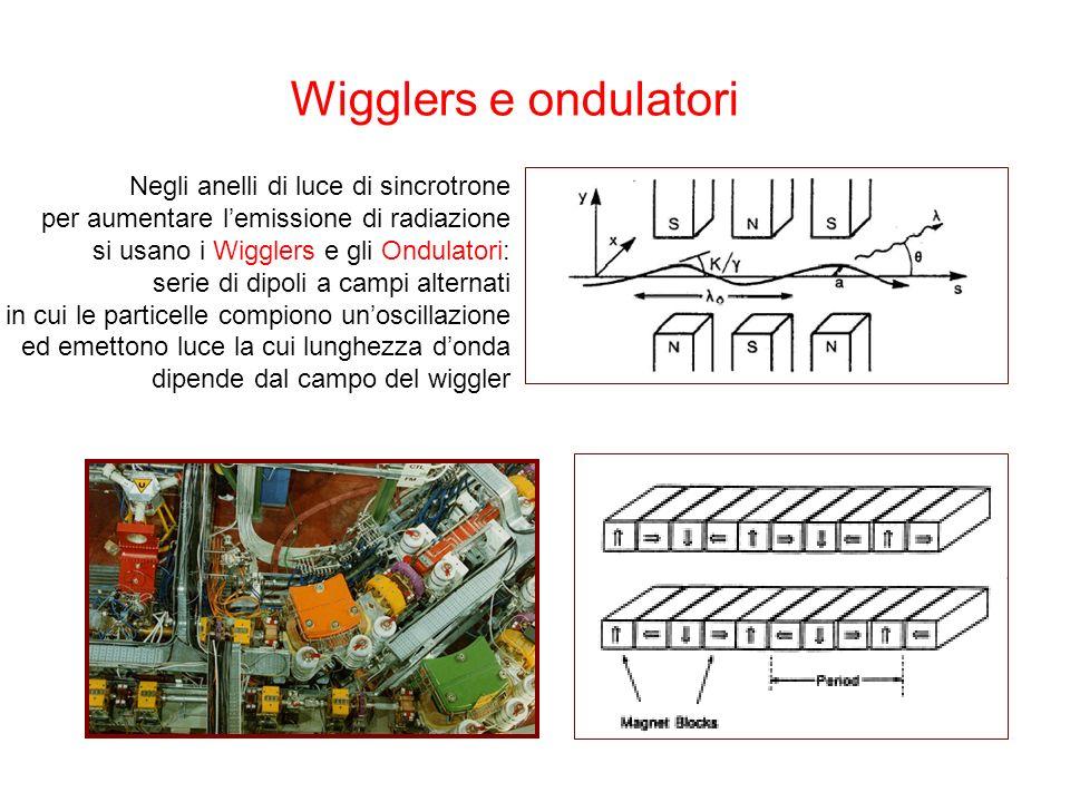Wigglers e ondulatori Negli anelli di luce di sincrotrone per aumentare lemissione di radiazione si usano i Wigglers e gli Ondulatori: serie di dipoli a campi alternati in cui le particelle compiono unoscillazione ed emettono luce la cui lunghezza donda dipende dal campo del wiggler