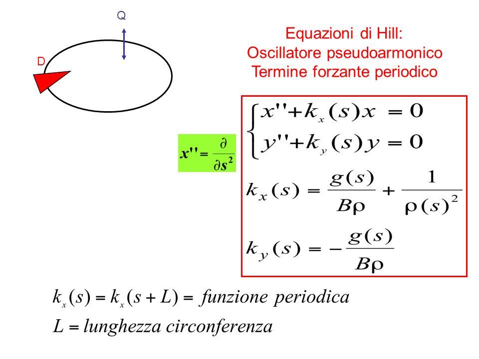 Equazioni di Hill: Oscillatore pseudoarmonico Termine forzante periodico Q D