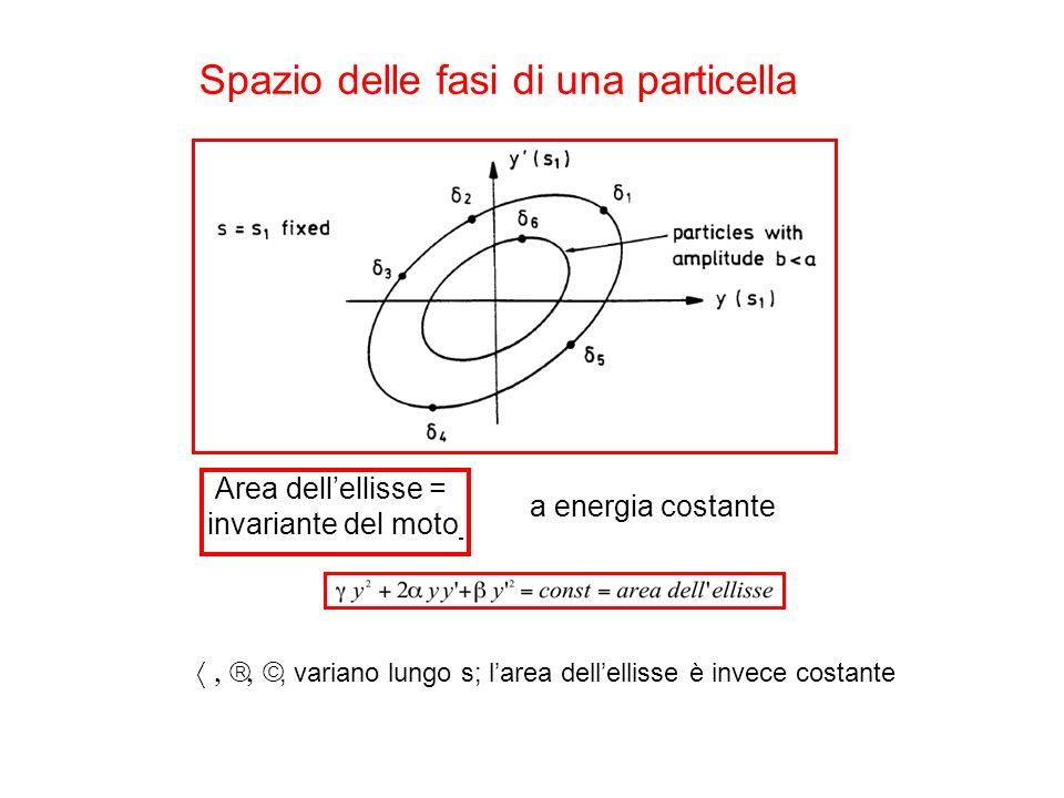 Spazio delle fasi di una particella Area dellellisse = invariante del moto a energia costante, variano lungo s; larea dellellisse è invece costante