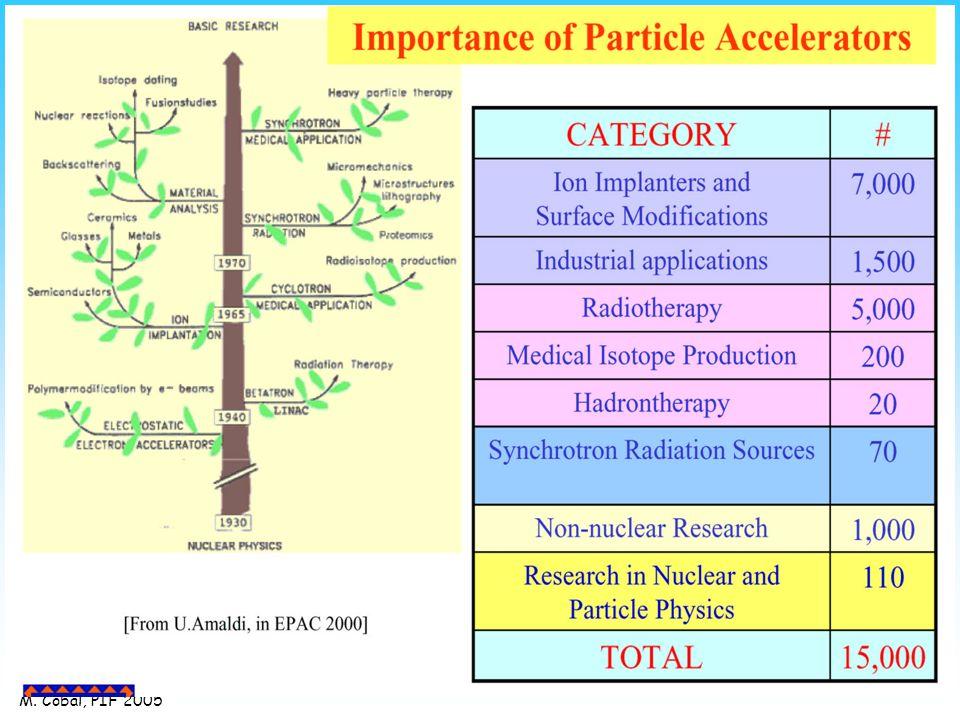 Collisori particella-antiparticella Particella-antiparticella circolano in versi opposti nello stesso anello (es.