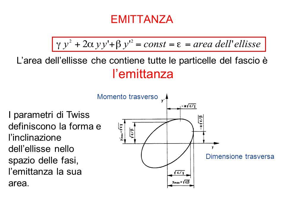 EMITTANZA Larea dellellisse che contiene tutte le particelle del fascio è lemittanza Dimensione trasversa Momento trasverso I parametri di Twiss definiscono la forma e linclinazione dellellisse nello spazio delle fasi, lemittanza la sua area.