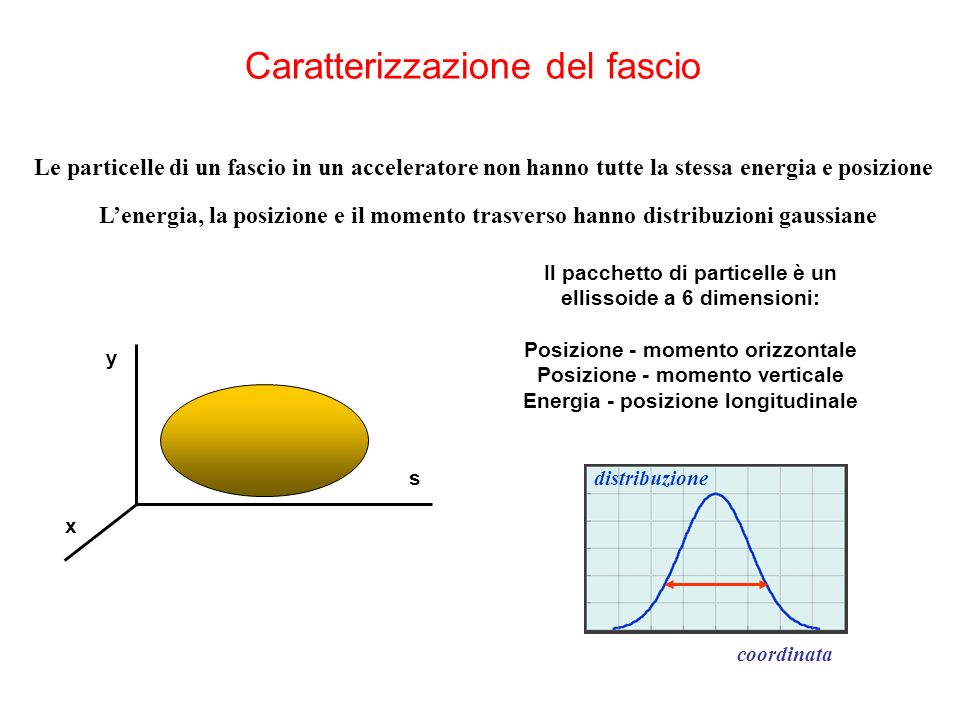 Caratterizzazione del fascio Le particelle di un fascio in un acceleratore non hanno tutte la stessa energia e posizione Lenergia, la posizione e il momento trasverso hanno distribuzioni gaussiane Il pacchetto di particelle è un ellissoide a 6 dimensioni: Posizione - momento orizzontale Posizione - momento verticale Energia - posizione longitudinale s y x coordinata distribuzione