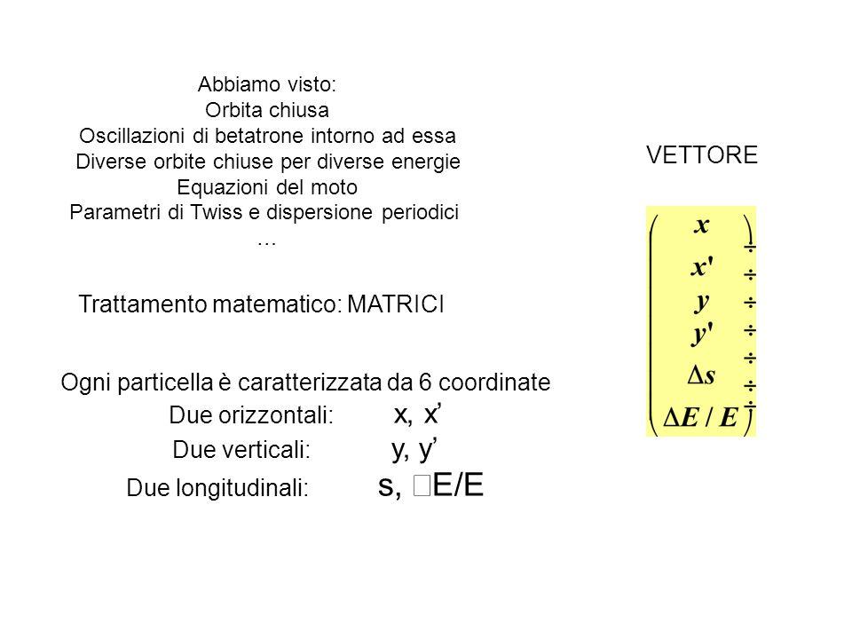 Abbiamo visto: Orbita chiusa Oscillazioni di betatrone intorno ad essa Diverse orbite chiuse per diverse energie Equazioni del moto Parametri di Twiss e dispersione periodici … Trattamento matematico: MATRICI Ogni particella è caratterizzata da 6 coordinate Due orizzontali: x, x Due verticali: y, y Due longitudinali: s, ΔE/E VETTORE