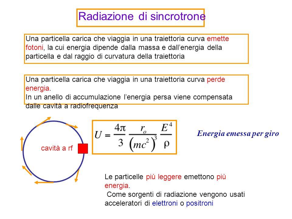 Radiazione di sincrotrone Una particella carica che viaggia in una traiettoria curva emette fotoni, la cui energia dipende dalla massa e dallenergia della particella e dal raggio di curvatura della traiettoria Una particella carica che viaggia in una traiettoria curva perde energia.