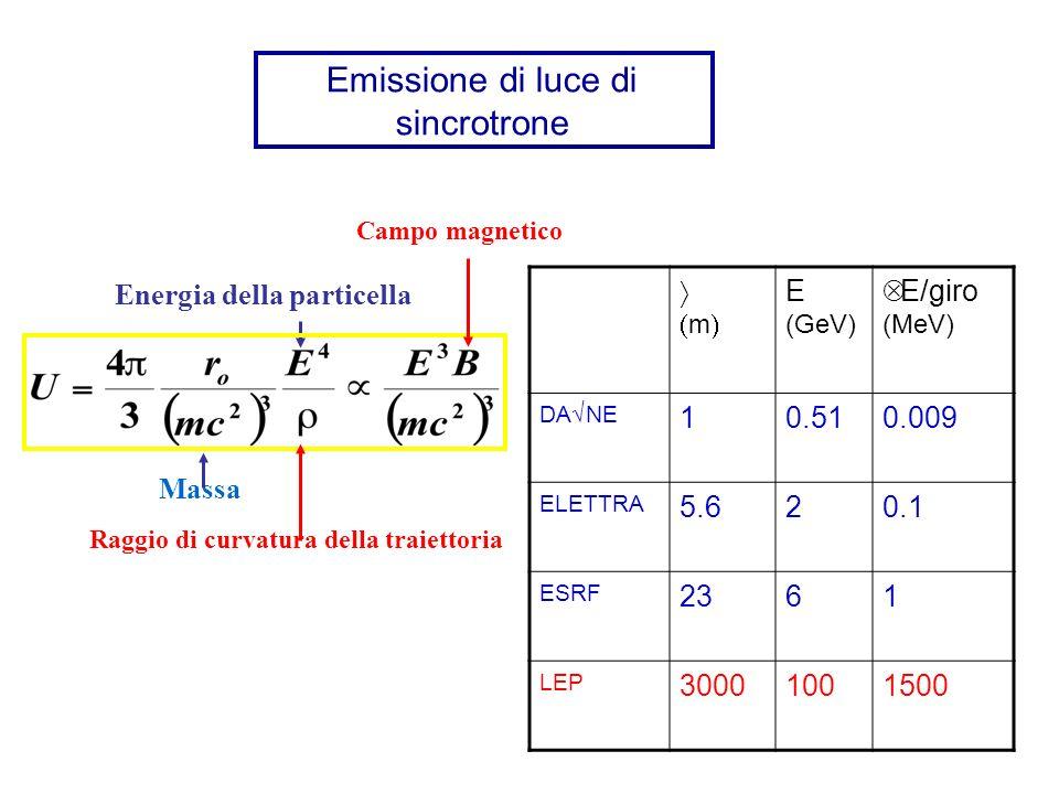Emissione di luce di sincrotrone m E (GeV) ΔE/giro (MeV) DA NE 10.510.009 ELETTRA 5.620.1 ESRF 2361 LEP 30001001500 Massa Energia della particella Raggio di curvatura della traiettoria Campo magnetico